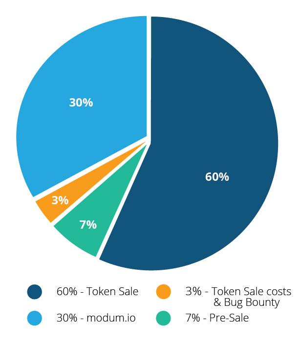 https://assets.modum.io/wp-content/uploads/2014/02/Token-Sale-01.jpg